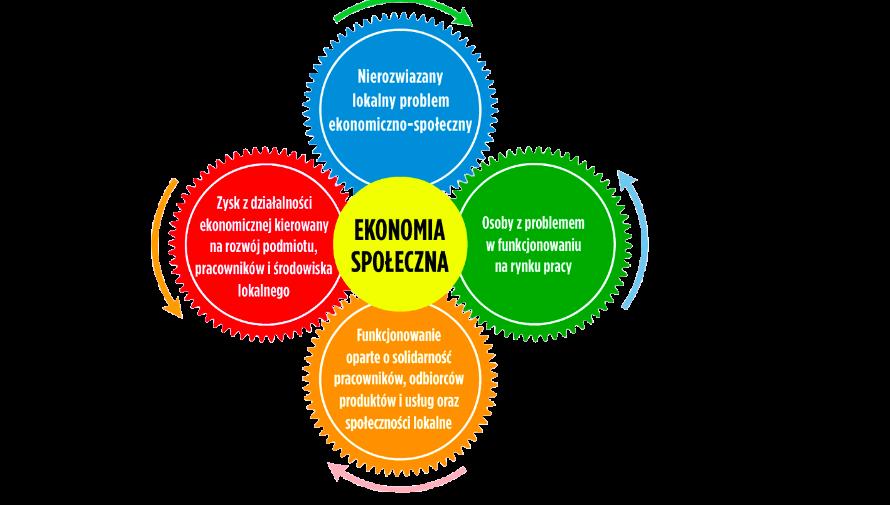 Trwają konsultacje Krajowego Programu Rozwoju Ekonomii Społecznej do 2023 roku